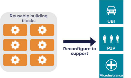 Diagram showing reusable building blocks being reconfigured to support UBI, P2P, and Microinsurance business models